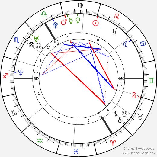 Tina Hebbelinck день рождения гороскоп, Tina Hebbelinck Натальная карта онлайн