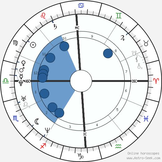 Vincent Delerm wikipedia, horoscope, astrology, instagram