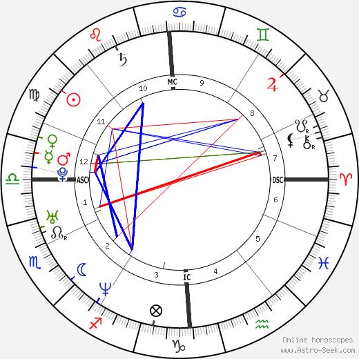 Vincent Delerm день рождения гороскоп, Vincent Delerm Натальная карта онлайн