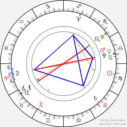 Adam Cardon birth chart, Adam Cardon astro natal horoscope, astrology