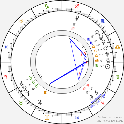 Agata Buzek birth chart, biography, wikipedia 2019, 2020