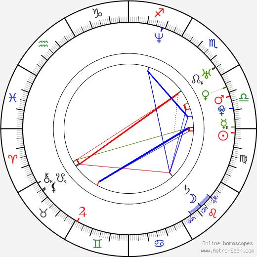 Agata Buzek birth chart, Agata Buzek astro natal horoscope, astrology