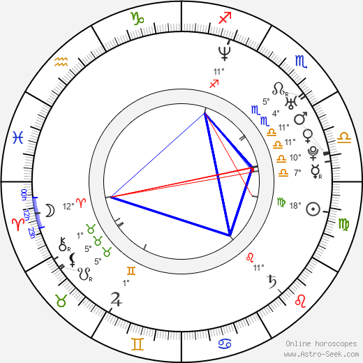 Alex Campos birth chart, biography, wikipedia 2019, 2020