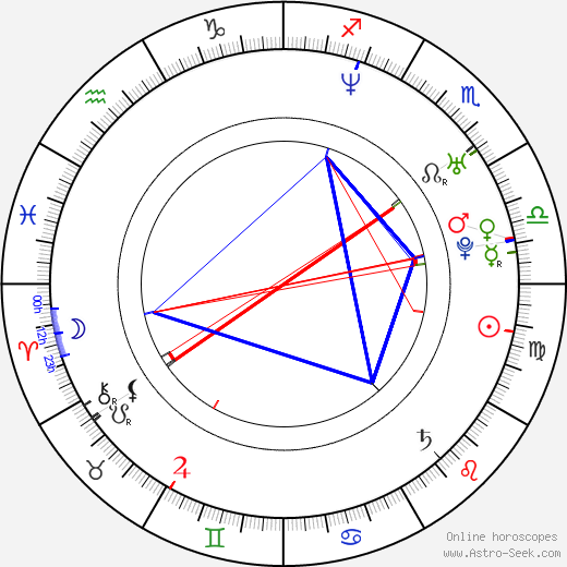Alex Campos astro natal birth chart, Alex Campos horoscope, astrology