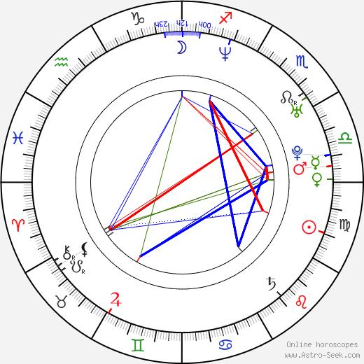Alfredo De Quesada birth chart, Alfredo De Quesada astro natal horoscope, astrology