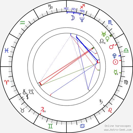 Andrej Ševčenko birth chart, Andrej Ševčenko astro natal horoscope, astrology