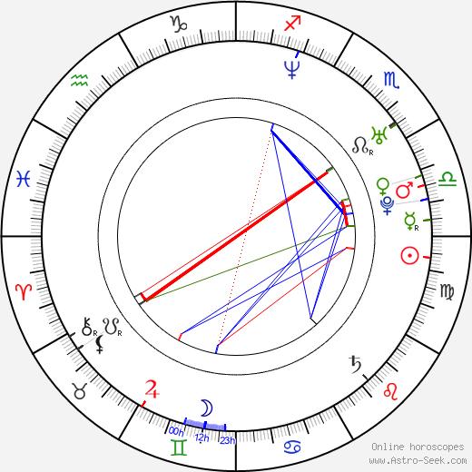 Ann-Kristin Reyels день рождения гороскоп, Ann-Kristin Reyels Натальная карта онлайн