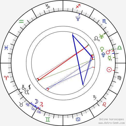 Anna Kadavá день рождения гороскоп, Anna Kadavá Натальная карта онлайн