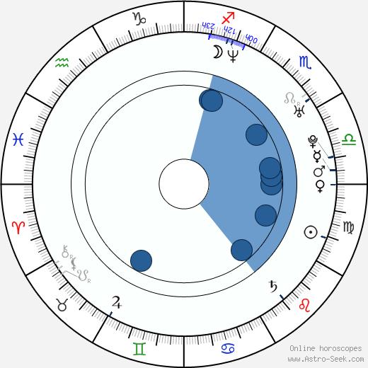Anne Wis wikipedia, horoscope, astrology, instagram