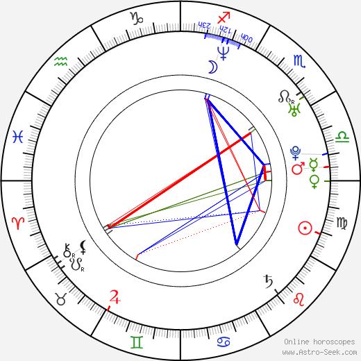 Anne Wis birth chart, Anne Wis astro natal horoscope, astrology