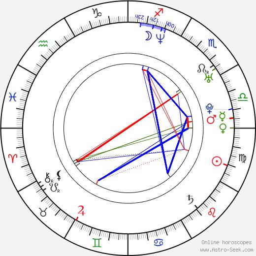 Babydaddy birth chart, Babydaddy astro natal horoscope, astrology