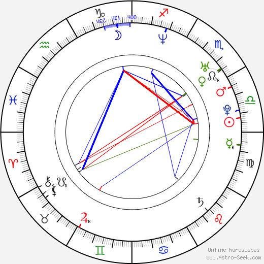Bligg birth chart, Bligg astro natal horoscope, astrology