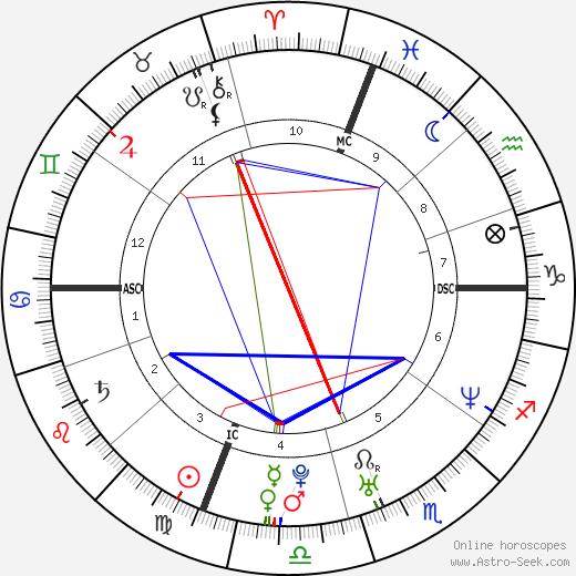 Daniel E. Sturtzman birth chart, Daniel E. Sturtzman astro natal horoscope, astrology