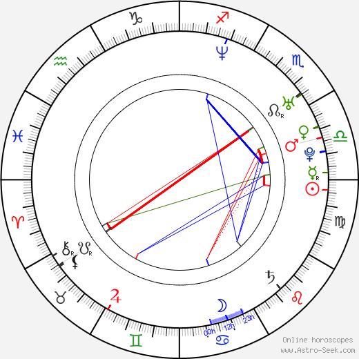 DeLeon день рождения гороскоп, DeLeon Натальная карта онлайн