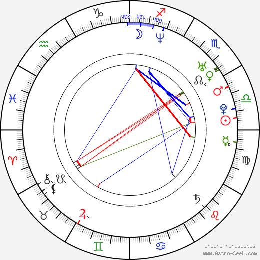 Echo Shen birth chart, Echo Shen astro natal horoscope, astrology