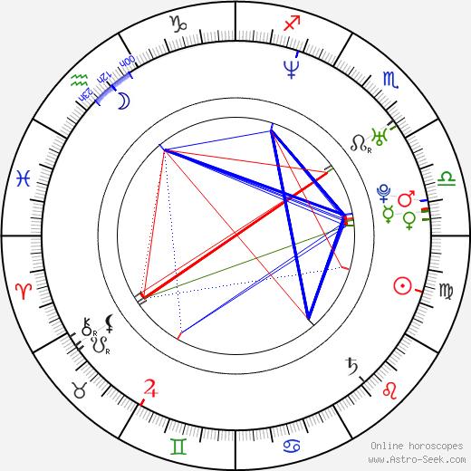 Eli Harris birth chart, Eli Harris astro natal horoscope, astrology