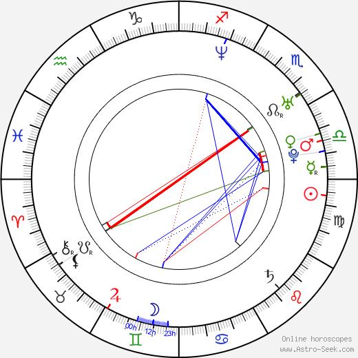 Elīna Garanča birth chart, Elīna Garanča astro natal horoscope, astrology