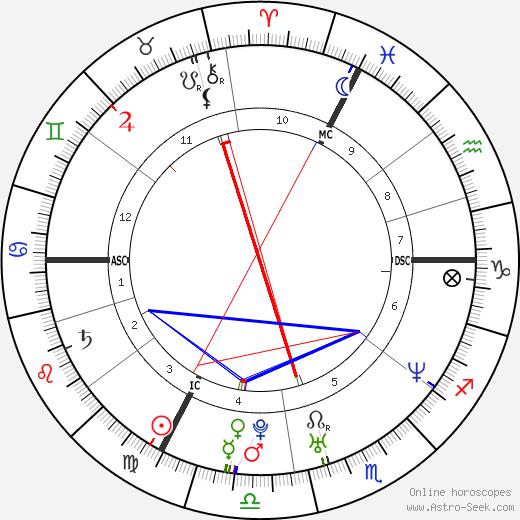 Emma de Caunes astro natal birth chart, Emma de Caunes horoscope, astrology