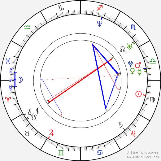Ezequiel Acuña tema natale, oroscopo, Ezequiel Acuña oroscopi gratuiti, astrologia