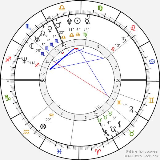 Astrodienst Birth Chart Rebellions