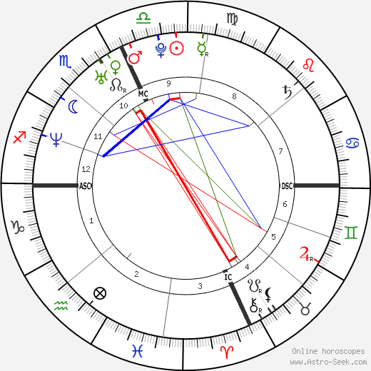 Francesco Totti astro natal birth chart, Francesco Totti horoscope, astrology