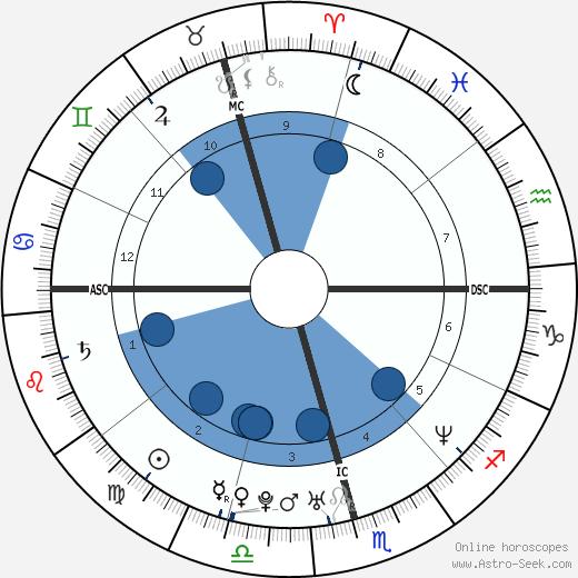 Guga Kuerten wikipedia, horoscope, astrology, instagram