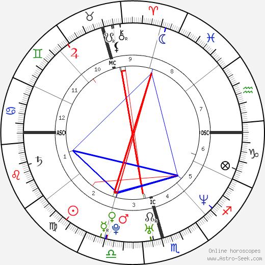 Густаво Куэртен Guga Kuerten день рождения гороскоп, Guga Kuerten Натальная карта онлайн
