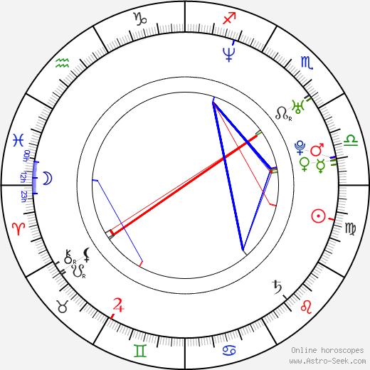 Harry Escott tema natale, oroscopo, Harry Escott oroscopi gratuiti, astrologia
