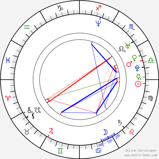 Isha Koppikar tema natale, oroscopo, Isha Koppikar oroscopi gratuiti, astrologia