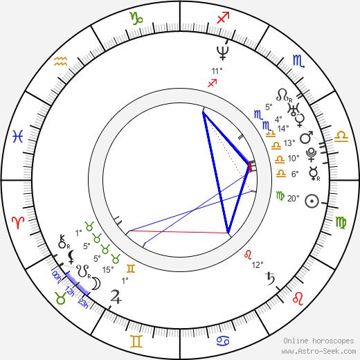 Ivan Burlyaev birth chart, biography, wikipedia 2019, 2020