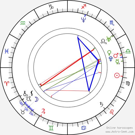 Ivan Burlyaev astro natal birth chart, Ivan Burlyaev horoscope, astrology