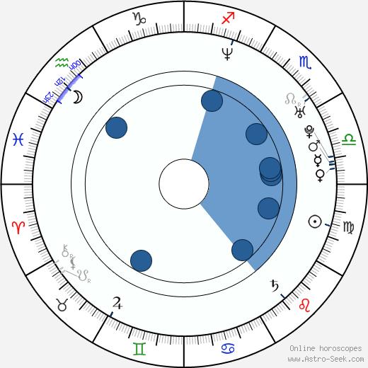 Jamie Wilson wikipedia, horoscope, astrology, instagram
