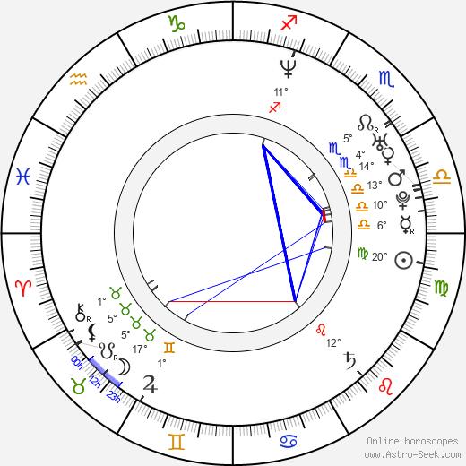 Jason Green birth chart, biography, wikipedia 2019, 2020