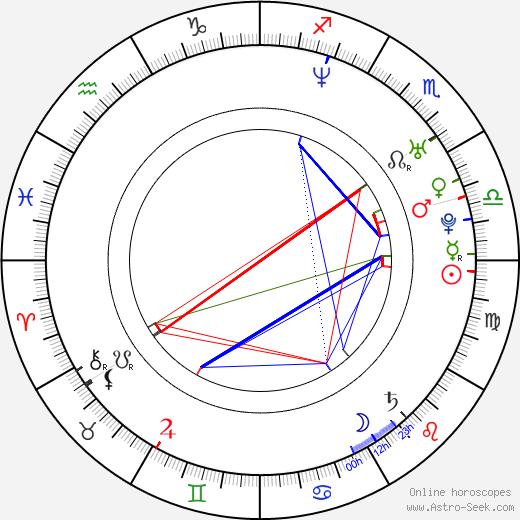 Jim Ward birth chart, Jim Ward astro natal horoscope, astrology