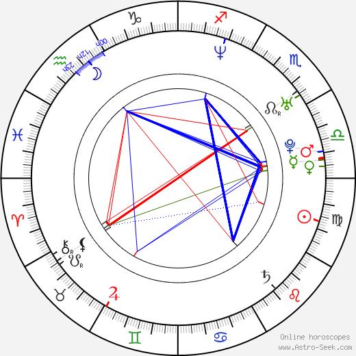 Joey Kern день рождения гороскоп, Joey Kern Натальная карта онлайн