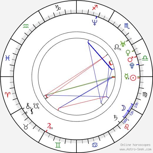 Jonas Bjerre birth chart, Jonas Bjerre astro natal horoscope, astrology