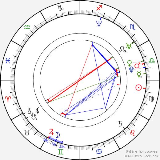 Jonathan Liebesman tema natale, oroscopo, Jonathan Liebesman oroscopi gratuiti, astrologia