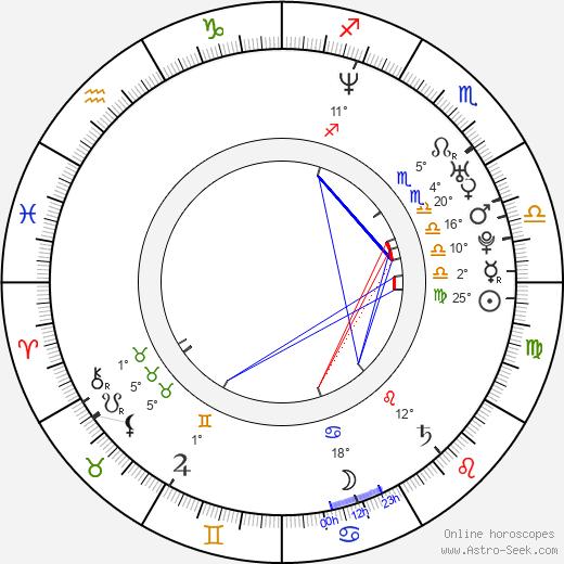 Josue Mendez birth chart, biography, wikipedia 2019, 2020