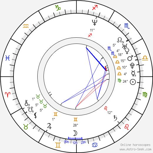Kanako Kojima birth chart, biography, wikipedia 2020, 2021