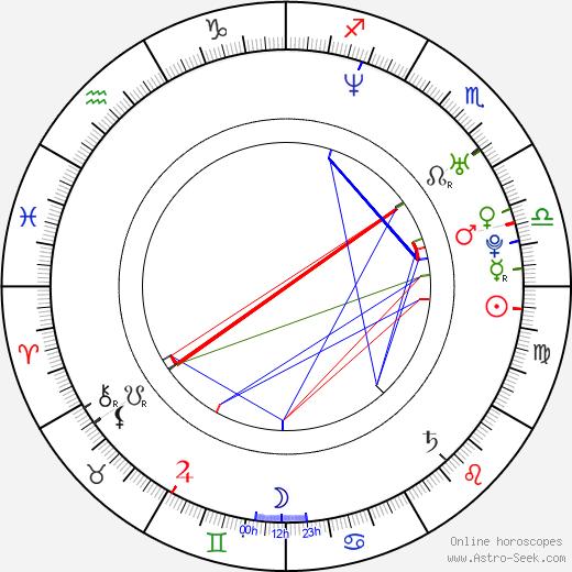 Kanako Kojima birth chart, Kanako Kojima astro natal horoscope, astrology
