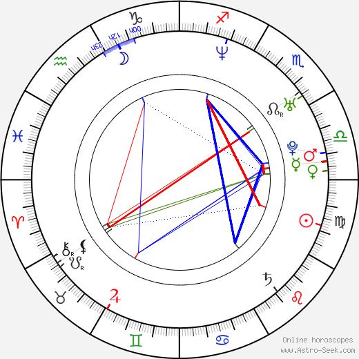 Кирсти Хьюм Kirsty Hume день рождения гороскоп, Kirsty Hume Натальная карта онлайн