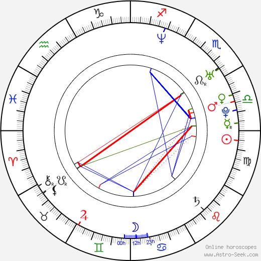 Kristian Kiehling birth chart, Kristian Kiehling astro natal horoscope, astrology