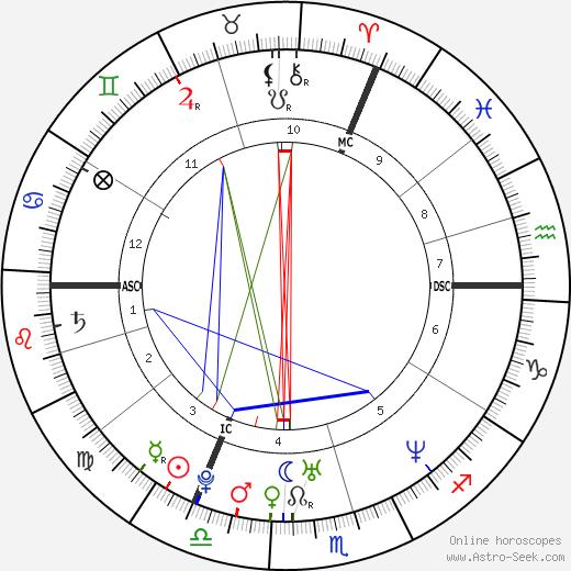 Михаэль Баллак Michael Ballack день рождения гороскоп, Michael Ballack Натальная карта онлайн