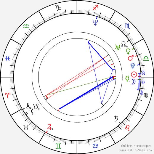 Michael Wigge birth chart, Michael Wigge astro natal horoscope, astrology