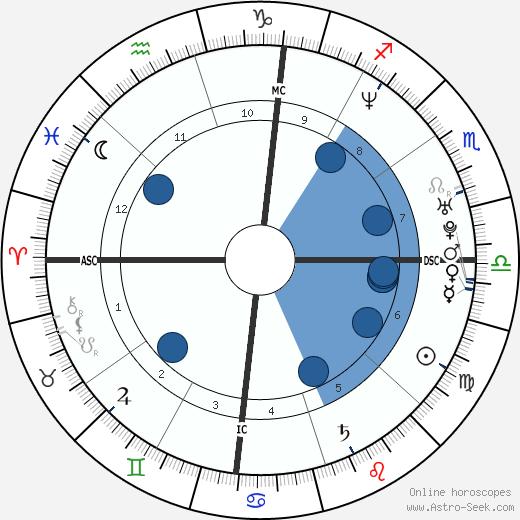 Oliver Hudson wikipedia, horoscope, astrology, instagram