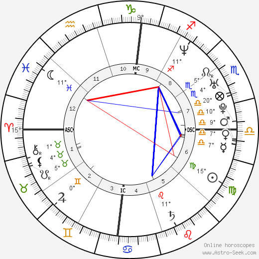 Oliver Hudson birth chart, biography, wikipedia 2017, 2018