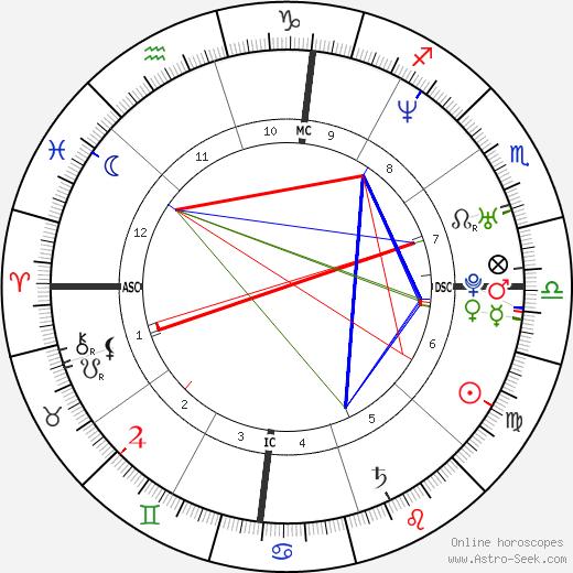 Oliver Hudson astro natal birth chart, Oliver Hudson horoscope, astrology