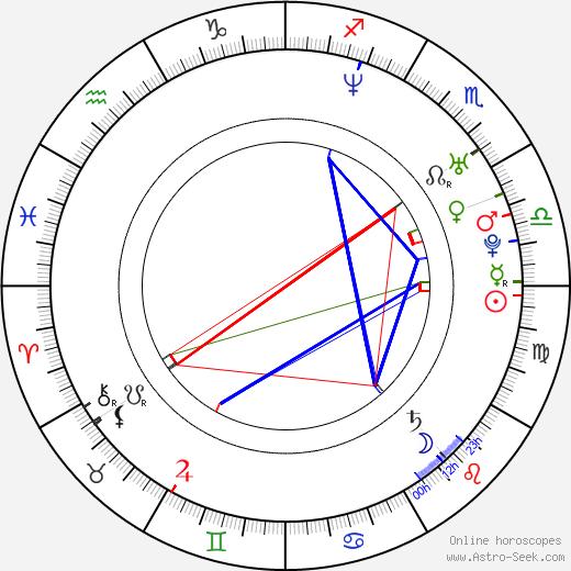 Oren Rehany birth chart, Oren Rehany astro natal horoscope, astrology