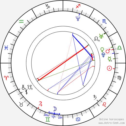 Rico Simmons день рождения гороскоп, Rico Simmons Натальная карта онлайн