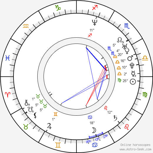 Sophina Brown birth chart, biography, wikipedia 2019, 2020